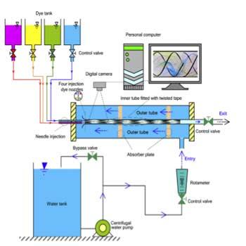مقاله انتقال حرارت در لوله - اثر طول محور چرخیده