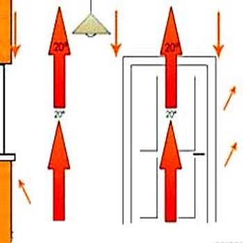 ترجمه ضرایب هدایت حرارتی دیوار اتاق گرمایشی تابشی هیدرونیک
