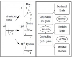 مقاله ترجمه شده مقدمه ای بر شبیه سازی مولکولی