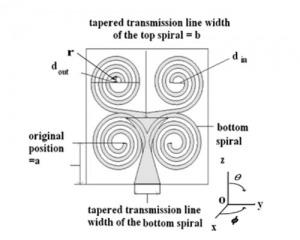 ترجمه آنتن دوقطبی چاپی دوباند حلزونی برای کاربرد در WLAN