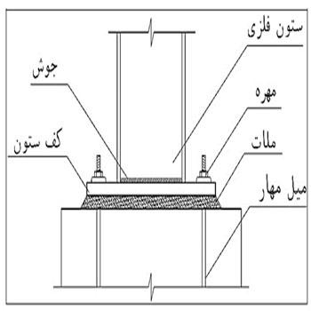 پاورپوینت نحوه اتصال ستون به انواع پی در سازه های بتنی و فلزی