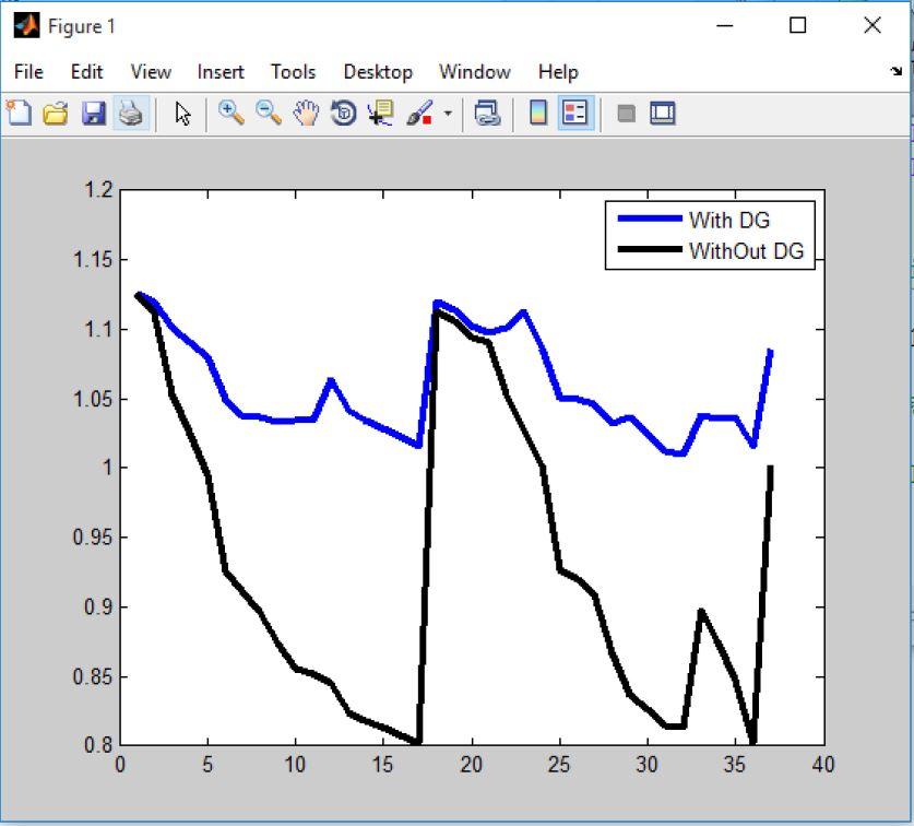 مکان یابی و اندازه یابی بهینه منابع DG در راستای افزایش پایداری ولتاژ و کاهش تلفات با متلب