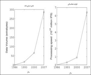 تحقیق کلان داده(داده های بزرگ)