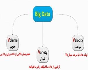 تحقیق داده های عظیم در شبکه های اجتماعی