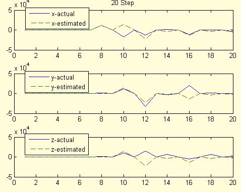 شبیه سازی پارامترهای حرکتی ماهواره Geostationary با متلب