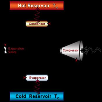تحقیق بررسی میزان کارایی سیکل تبرید جذبی خورشیدی در مقایسه با سیکل تبرید تراکمی