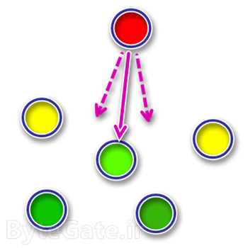 پاورپوینت مسیریابی انیکست آگاه از قابلیت حرکتی(پویایی) و کیفیت سرویس، در شبکههای موردی