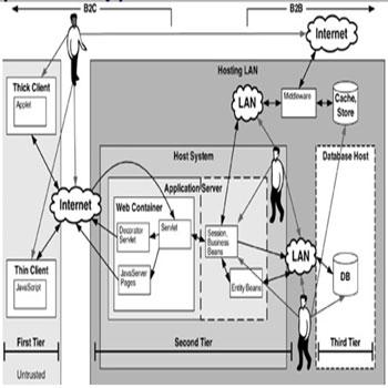 پاورپوینت معماری و طراحی نرم افزار امن