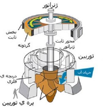 شبیه سازی مقاله آنالیز دینامیکی توربین های هیدروالکتریک با متلب