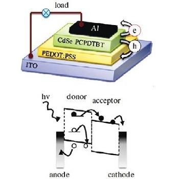روش های افزایش جذب در سلول های خورشیدی