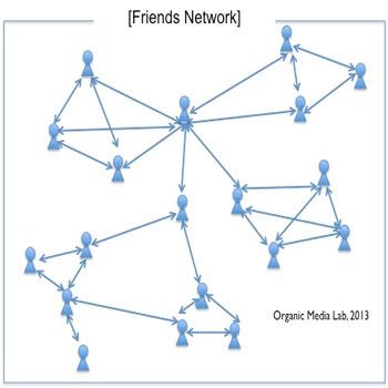 تحقیق بررسی شبکه های همپوشان (Overlay)