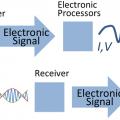 تمرین درس پردازش سیگنال با متلب