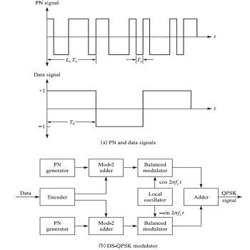 شبیه سازی CDMA با مدولاسیون BPSK با متلب