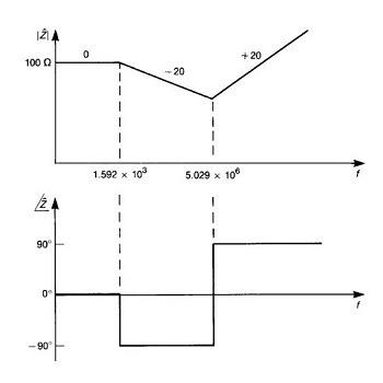شبیه سازی سازگاری الکترومغناطیس با pspice