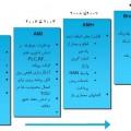 بررسی اثرگذاری سیستم تقاضا و کنتور هوشمند بر سیستم تجدید ساختار یافته