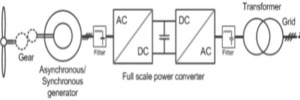 تحقیق روش های طراحی مدارات الکترونیک قدرت در نیروگاه های بادی و خورشیدی پاور