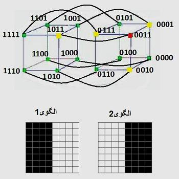 شبکه هاپفیلد و شبیه سازی با متلب