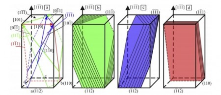فرایند استحکام بخشی و کاهش استحکام سیم مسی نورد شده