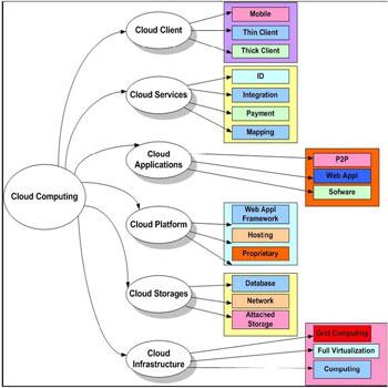 پاورپوینت معماری های محاسبات ابری سرویس گرا
