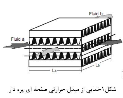 بهینه سازی مبدل های حرارتی به کمک الگوریتم PSO با متلب