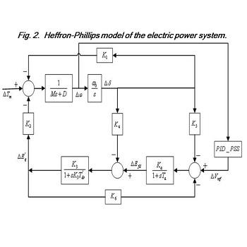 شبیه سازی مقاله تنظیم پایدار ساز سیستم قدرت با کنترل کننده بهینه PID با متلب