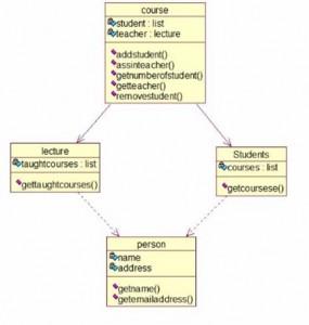 طراحی بانک اطلاعاتی با sql