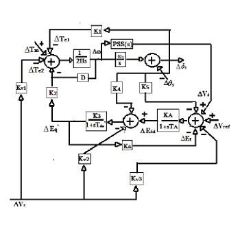 شبیه سازی مقاله طراحی سیستم پایدار ساز با کنترل کننده PID با متلب
