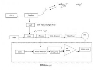 کاربرد پردازش سیگنال در مخابرات هوایی