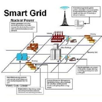شبیه سازی مقاله کاهش تلفات در شبکه توزیع برق با متلب