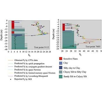 ارائه یک مدل نروفازی بهینه به منظور پیش بینی حساسیت خاک رس با متلب