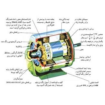 تحقیق دینامیک و تئوری جامع ماشین های الکتریکی
