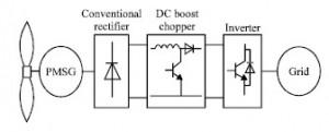 شبیه سازی مقاله دسترسی به نقطه بیشینه توان در سیستم توربین بادي متصل به ژنراتور سنکرون با متلب
