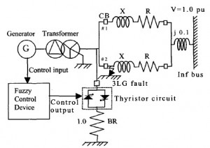 شبیه سازی مقاله کنترل مقاومت ترمز با منطق فازی برای پایدارسازی ژنراتور سنکرون با متلب