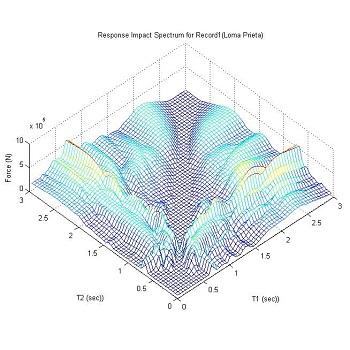 شبیه سازی برخورد سازه (زلزله) با متلب
