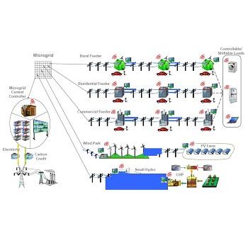 تحقیق بازآرایی میکروگرید با هدف بهبود قابلیت اطمینان و آسیب پذیری شبکه با در نظر گرفتن منابع تولید پراکنده