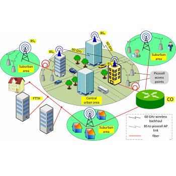 شبیه سازی مقاله تخصیص منابع با ارتباطات دستگاه به دستگاه در شبکه های سلولی ناهمگن با متلب