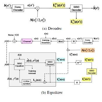 شبیه سازی مقاله گیرنده توربو با فیلتر کالمن برای انتقال داده در کانال های doubly-selective با متلب