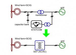 تحقیق بررسی کاربرد و ساختار انواع ترانسفورماتورهای حالت جامد (SST)