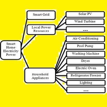 شبیه سازی مقاله مدیریت برق خانه هوشمند تحت منابع توان تجدیدپذیر محلی و شبکه هوشمند با متلب