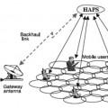 تحقیق سامانه مخابراتی در ارتفاع بالا HAPS