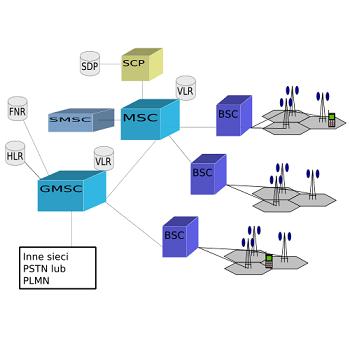 شبیه سازی جبرانگر کانال بیسیم در شبکه GSM با متلب