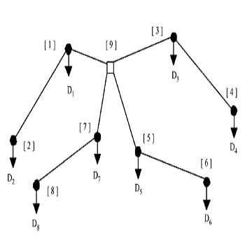 شبیه سازی مقاله جایابی بهینه منابع تولید پراکنده در سیستم توزیع به کمک الگوریتم زنبور عسل با متلب