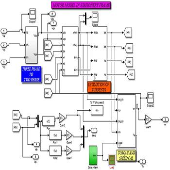 شبیه سازی مقاله کنترل مستقیم گشتاور موتور القایی با متلب