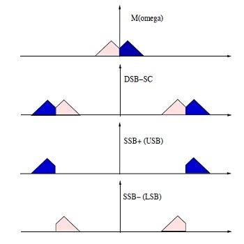 شبیه سازی مدولاسیون های ssb و dsb با متلب