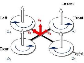 شبیه سازی مقاله کنترلر اضطراری برای کوادروتور UAVs با متلب