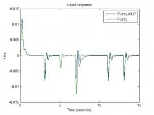 شبیه سازی کنترل کننده PID خود تنظیم به کمک شبکه عصبی با متلب