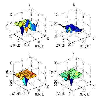 شبیه سازی مقاله طرح ضد تراکم برای گیرنده های طیف گسترده با متلب