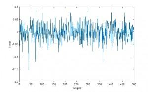 شبیه سازی مقاله شناسایی سیستم های غیر خطی به کمک الگوریتم وینر با متلب