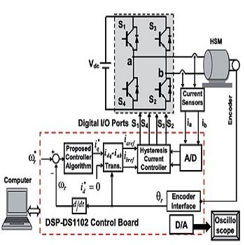 تحقیق مقایسه کاربردهای صنعتی روشهای متنوع هوش مصنوعی در کنترلرهای PID