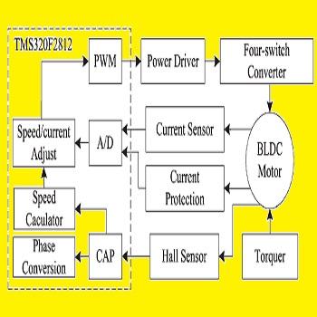 شبیه سازی مقاله کنترل موتور DC سه فاز به کمک سنسور تک جریان با متلب